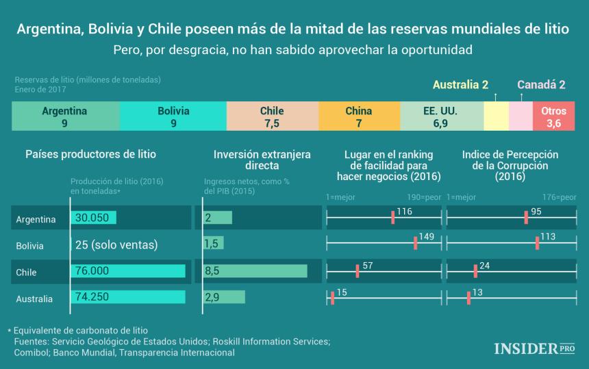 Qué países tiene las mayores reservas de Litio