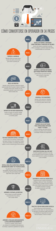 Cómo convertirse en operador de valores en 14 pasos