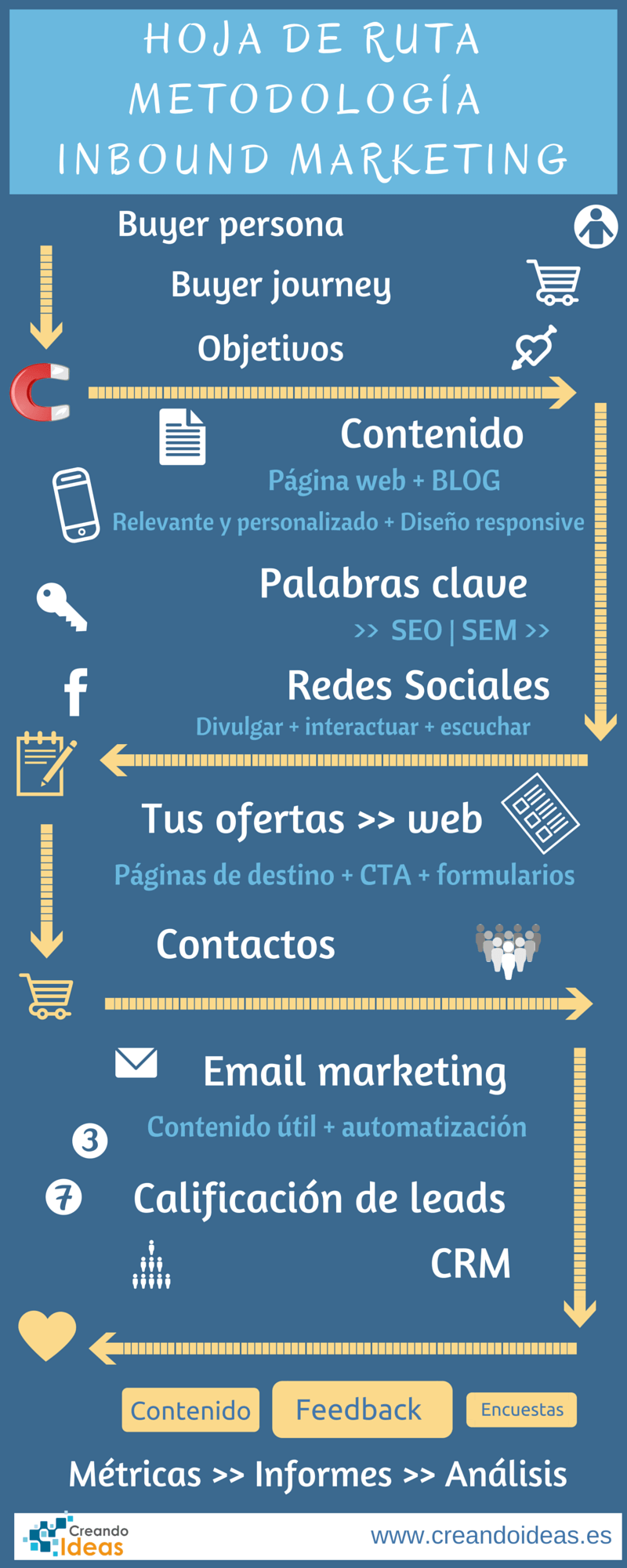 Hoja de ruta de la metodología Inbound Marketing