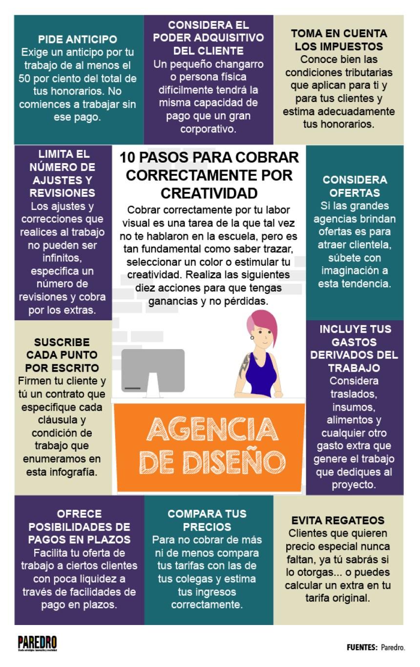 Aprende a cobrar por tu trabajo creativo