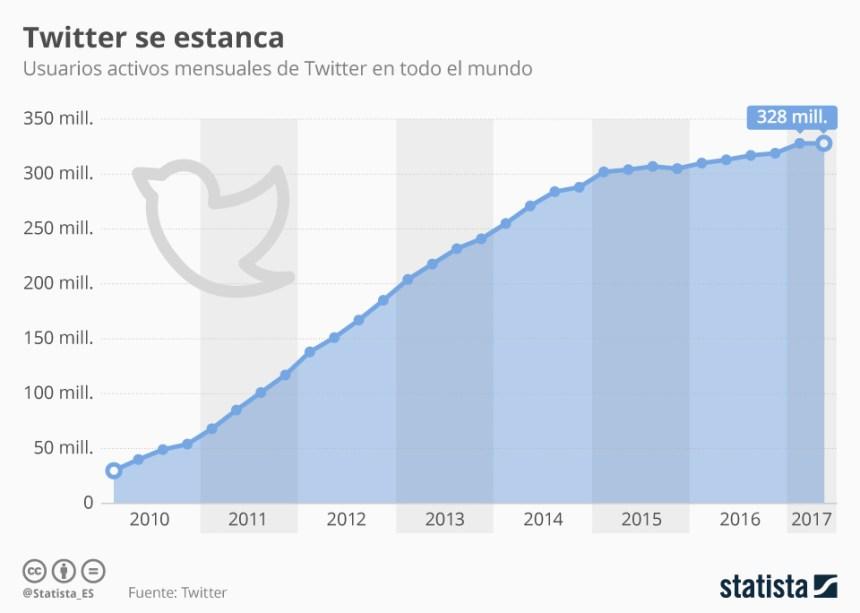 Evolución de los usuarios de Twitter