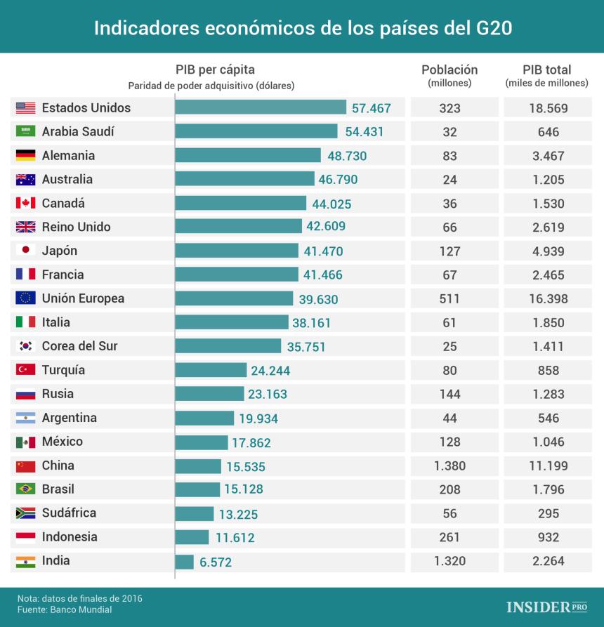 Indicadores económicos países del G20