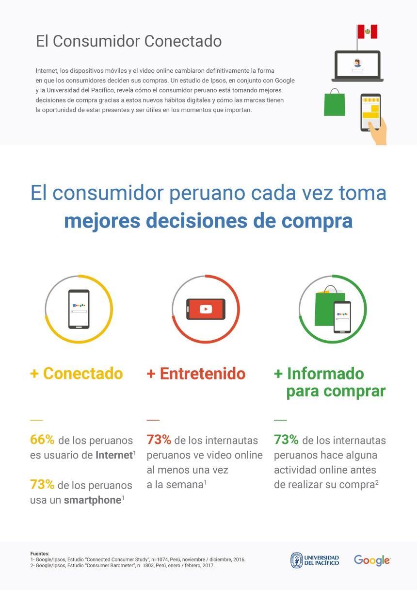 Perú: el consumidor conectado