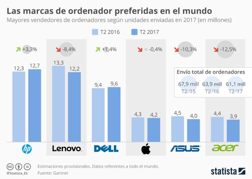 Qué fabricantes venden más ordenadores en el Mundo