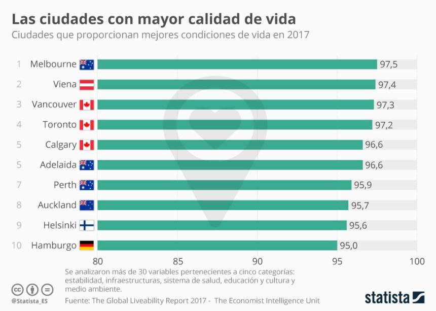 10 ciudades con mayor calidad de vida