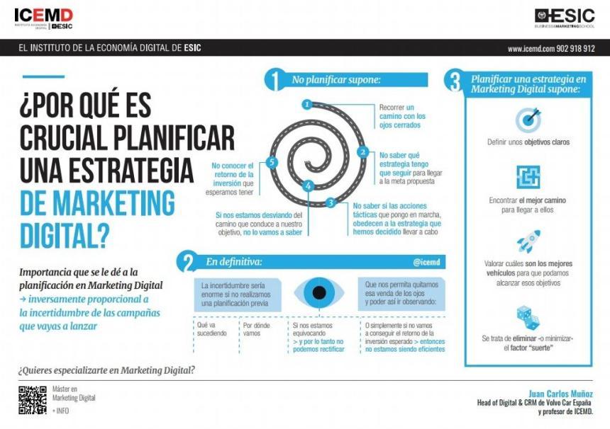 La importancia de planificar la estrategia de Marketing Digital