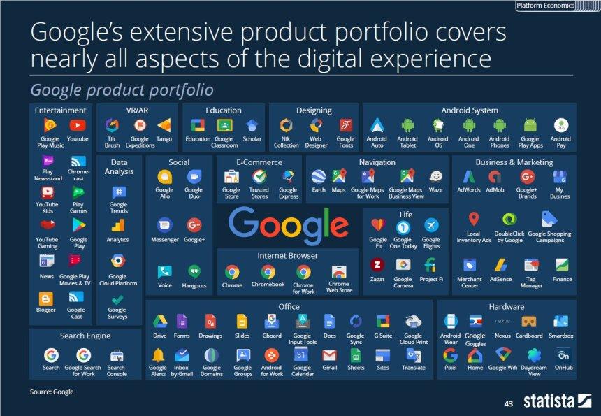 Todos los productos de Google