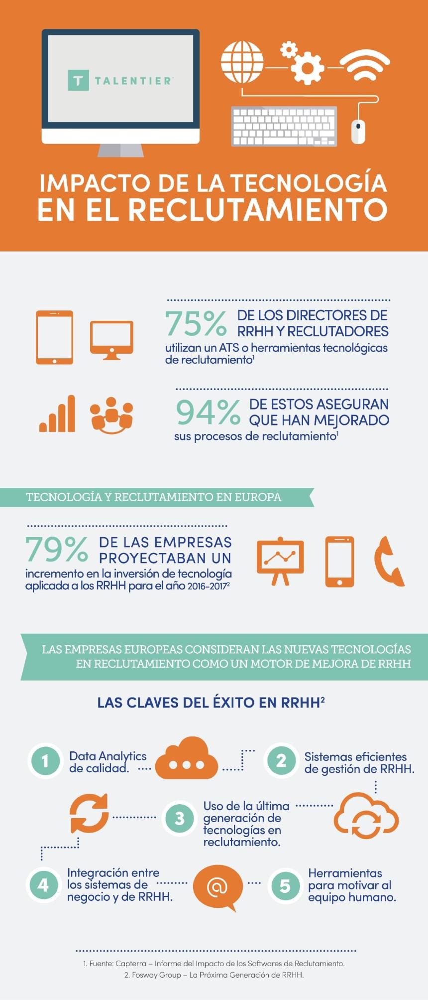 Impacto de la tecnología en el reclutamiento
