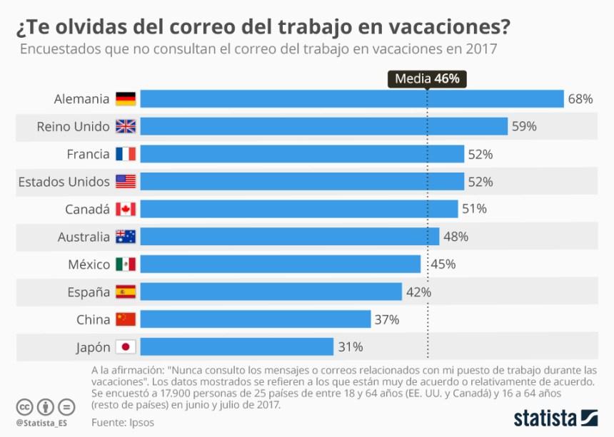 Los países que más desconectan en vacaciones