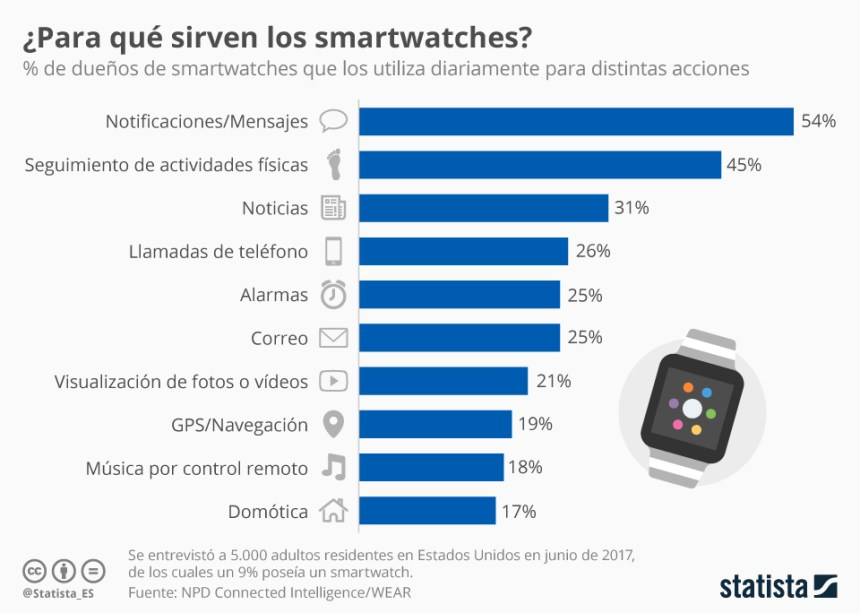Para qué se usan los Smartwatches