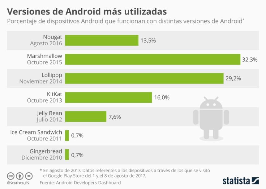 Versiones de Android más usadas