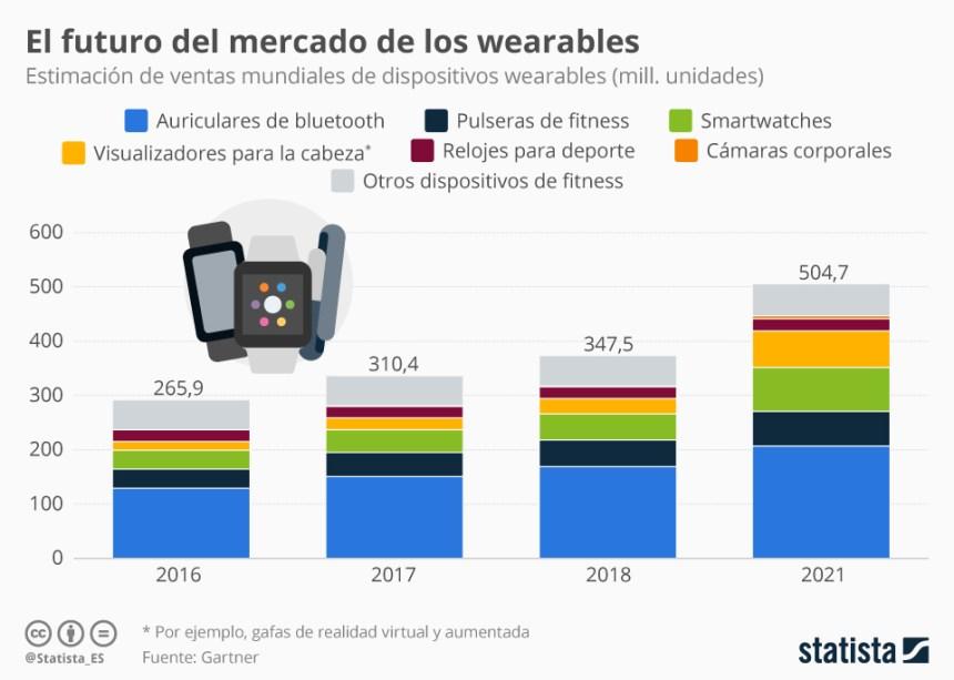 Los auriculares bluetooth dominan el mercado de las wearables