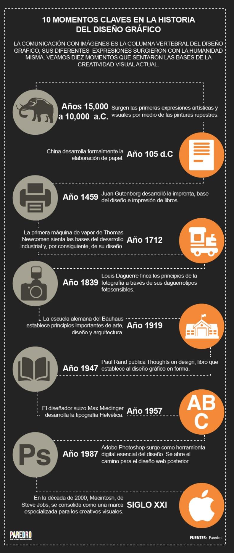 10 momentos clave de la Historia del Diseño Gráfico