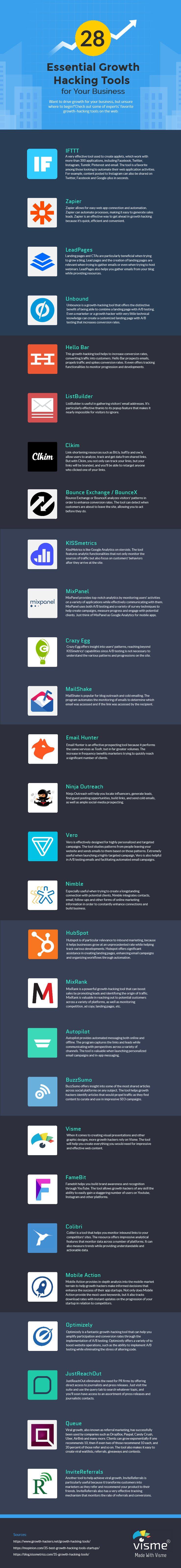 28 herramientas esenciales de Growth Hacking para tu empresa