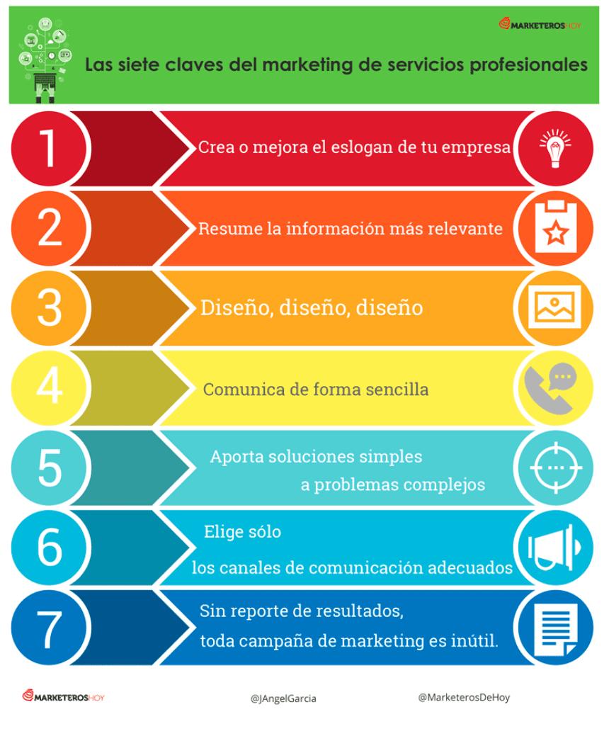 7 siete claves del marketing de servicios profesionales