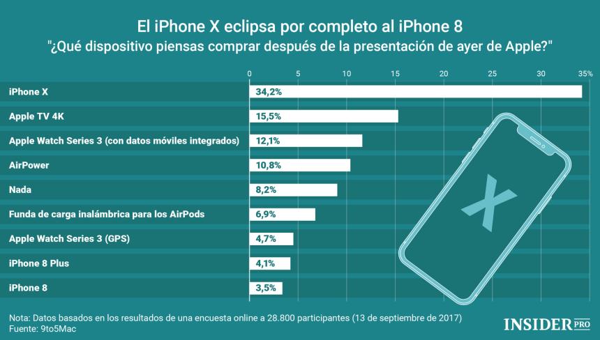 ¿Qué dispositivo de Apple te vas a comprar?