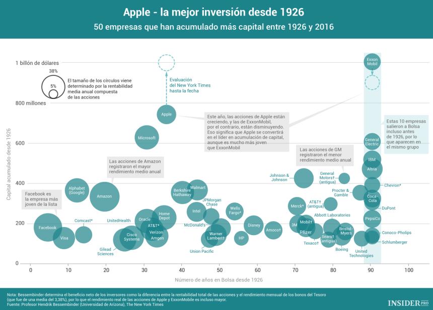 Las empresas que más beneficio han dado a sus inversores (Apple gana)