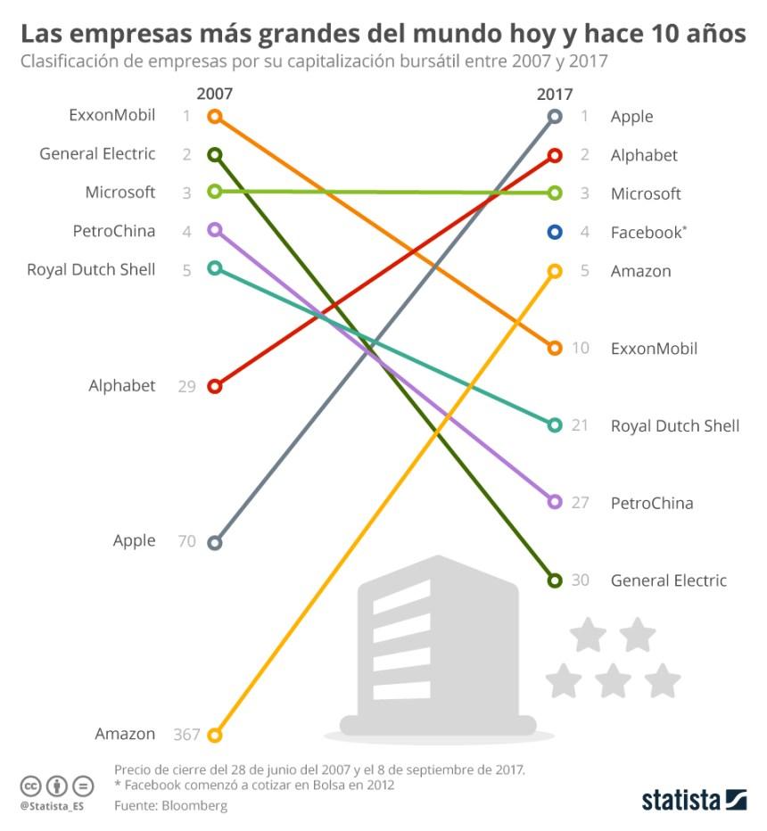 Las empresas más grandes del Mundo: 2007 vs 2017