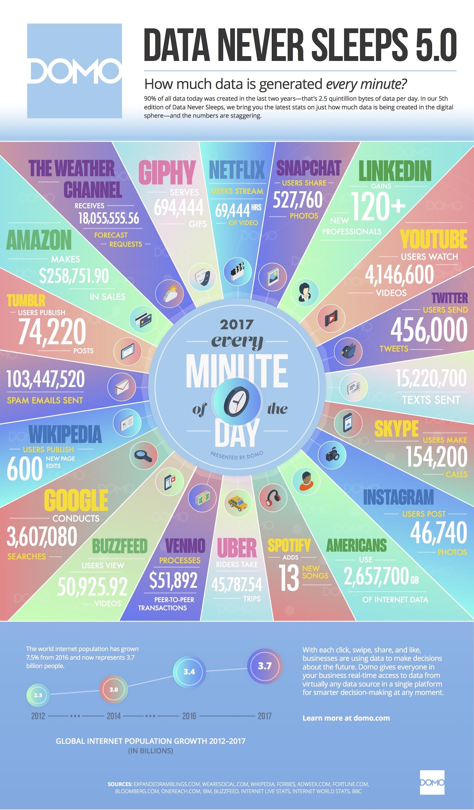 2167c842a9b90 Qué sucede en Internet en un minuto  infografia  infographic - TICs ...