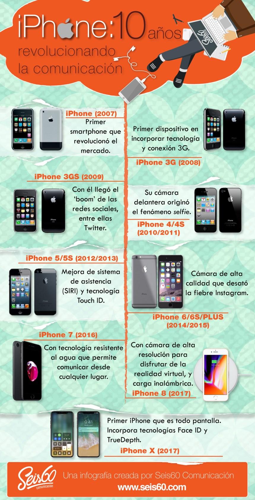 iPhone: 10 años revolucionando la comunicación