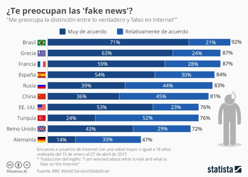 Cuánto nos preocupan las noticias falsas en Internet