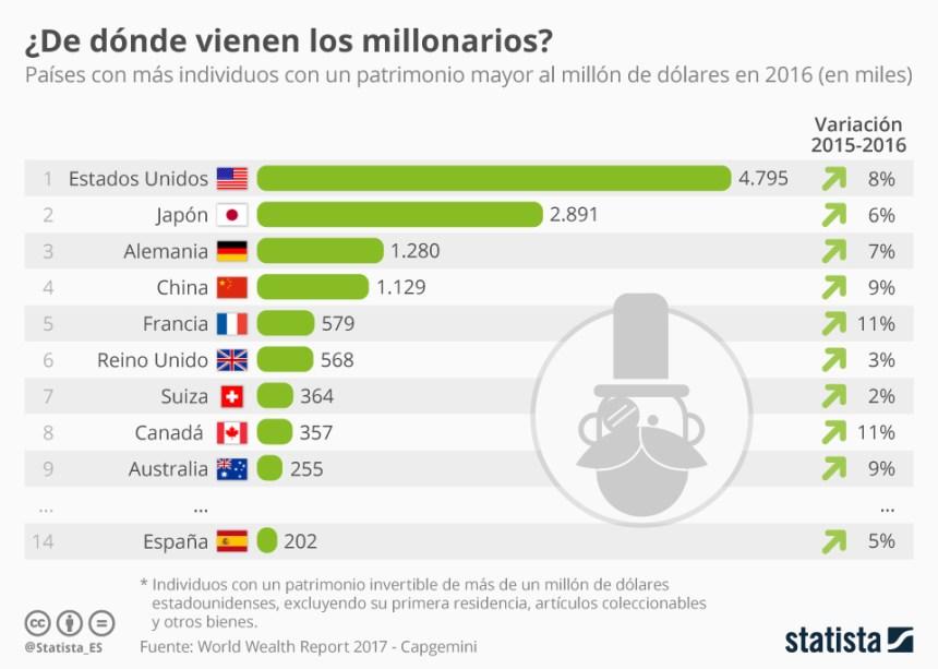 Países con más supermillonarios