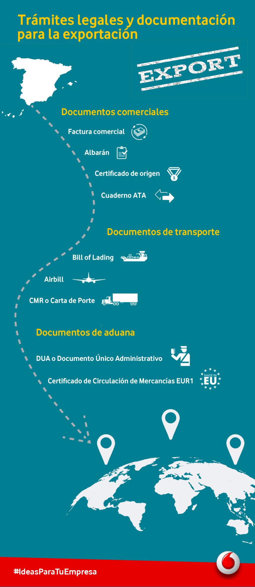 Exportación: Trámites legales y documentación necesaria