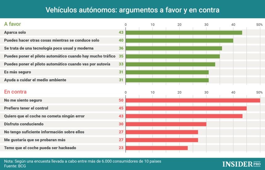 Vehículos autónomos: argumentos a favor y en contra