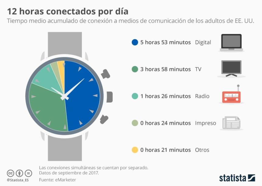 """12 horas """"conectados"""""""