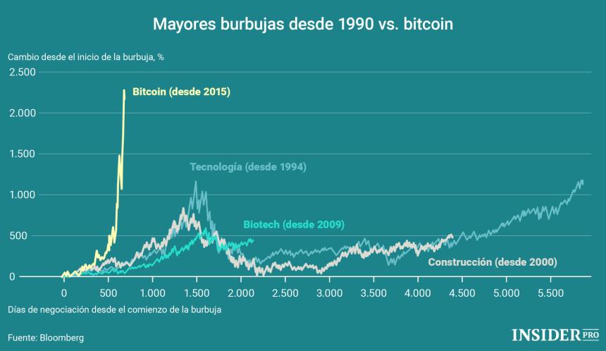 Mayores burbujas desde 1990 vs. Bitcoin