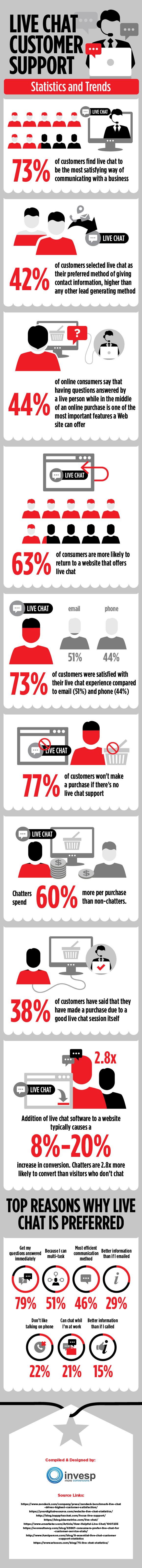 Chats en atención al público: estadísticas y tendencias