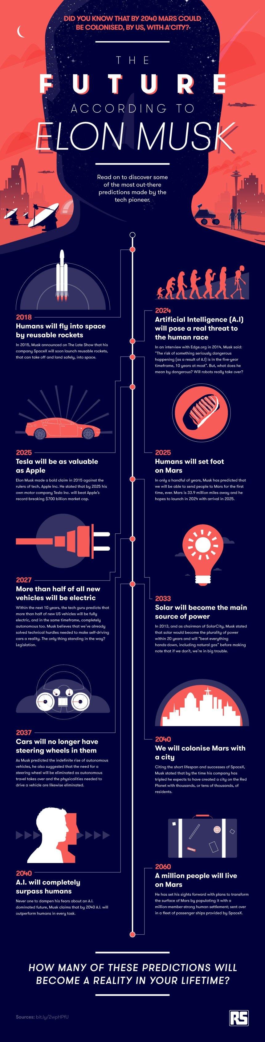 El futuro según Elon Musk