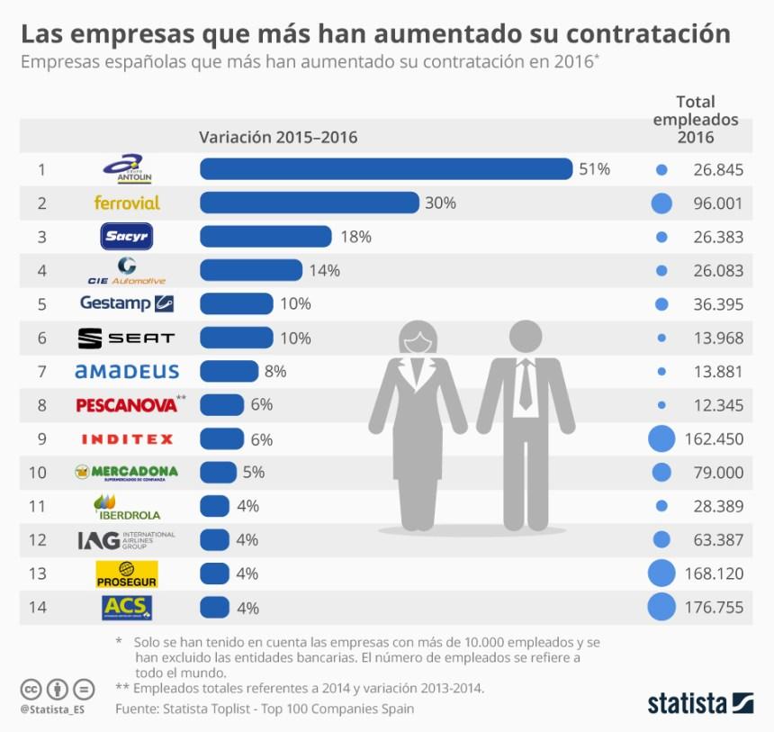 Empresas españolas que más han aumentado la contratación