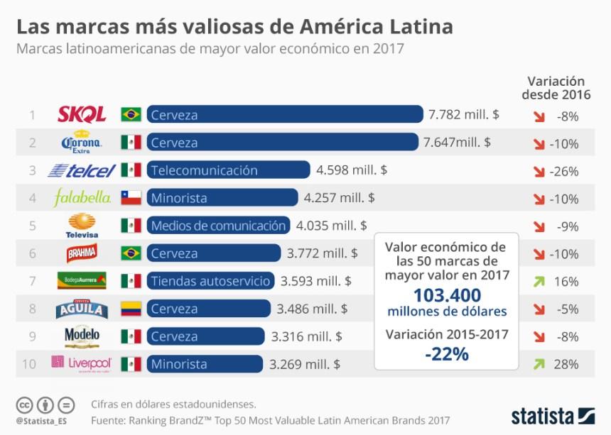 10 marcas más valiosas de Latinoamérica