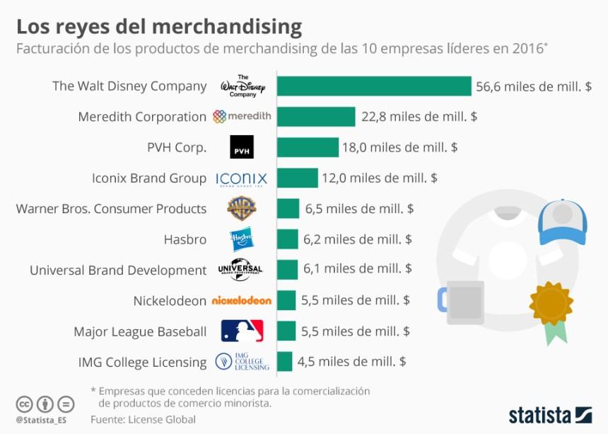 Top 10 empresas que más facturan en merchandising