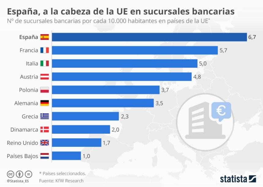 Países de la Unión Europea con más sucursales bancarias