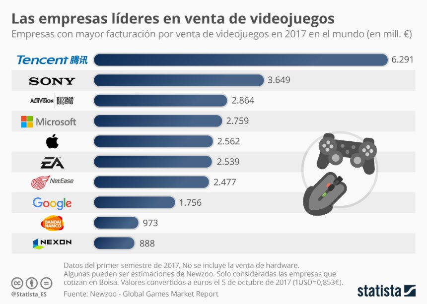 Las empresas líderes en la venta de videojuegos