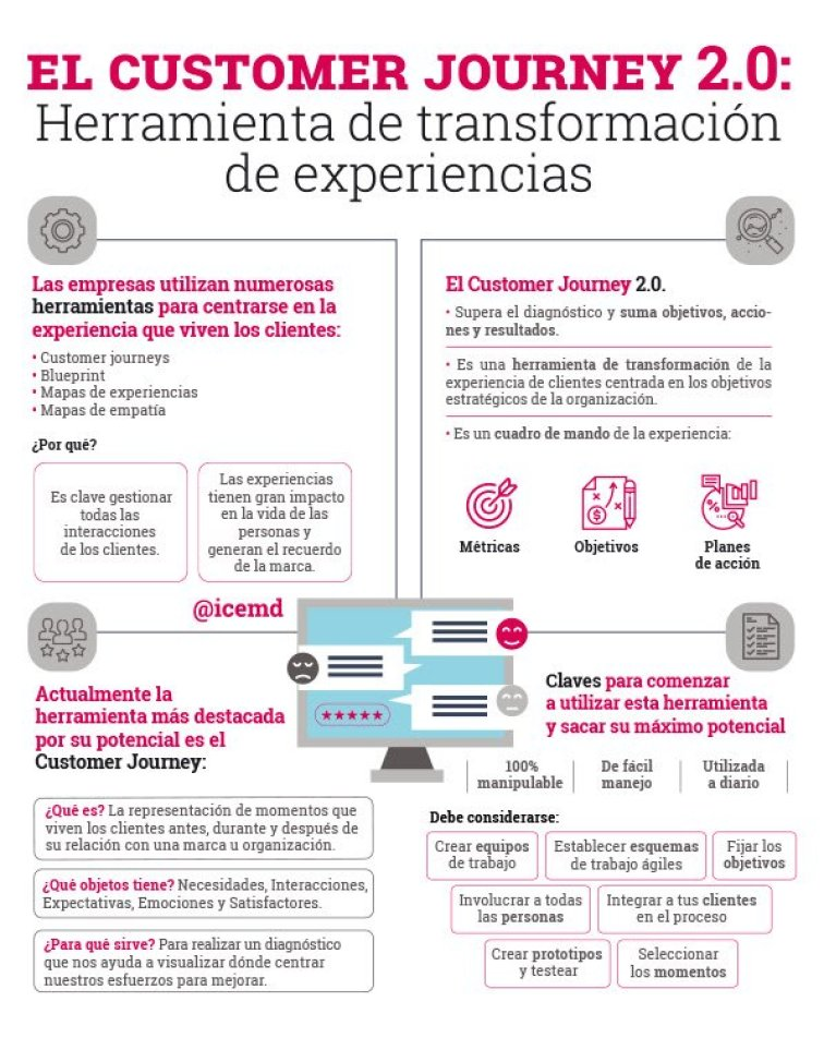 Customer Journey 2.0 como herramienta de transformación de experiencias