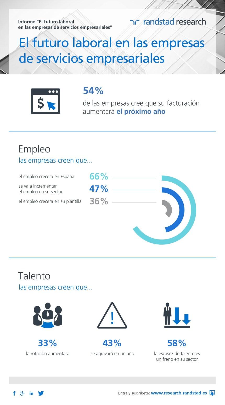 El futuro laboral del sector de servicios empresariales