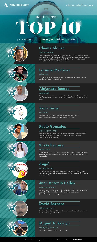 Top 10 influencers sobre ciberseguridad en España
