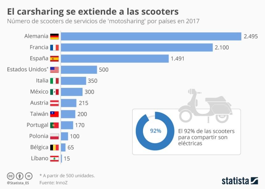 Países con servicios de motosharing