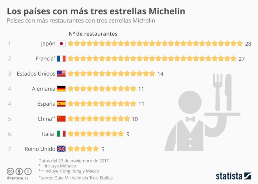 Países con más restaurantes con 3 estrellas Michelin