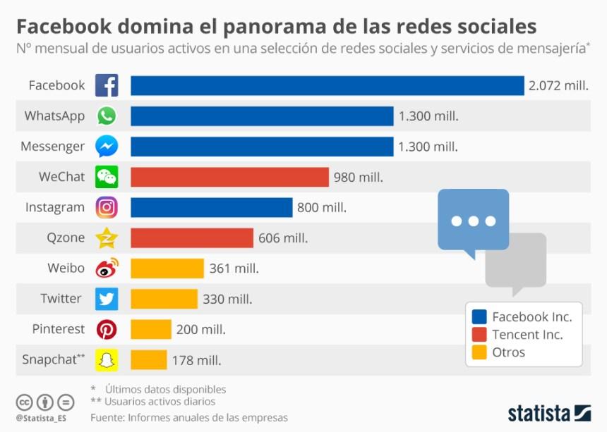 Redes sociales con más usuarios activos