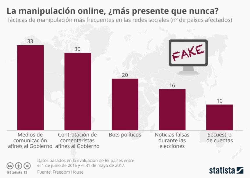Tácticas de manipulación más frecuentes en redes sociales