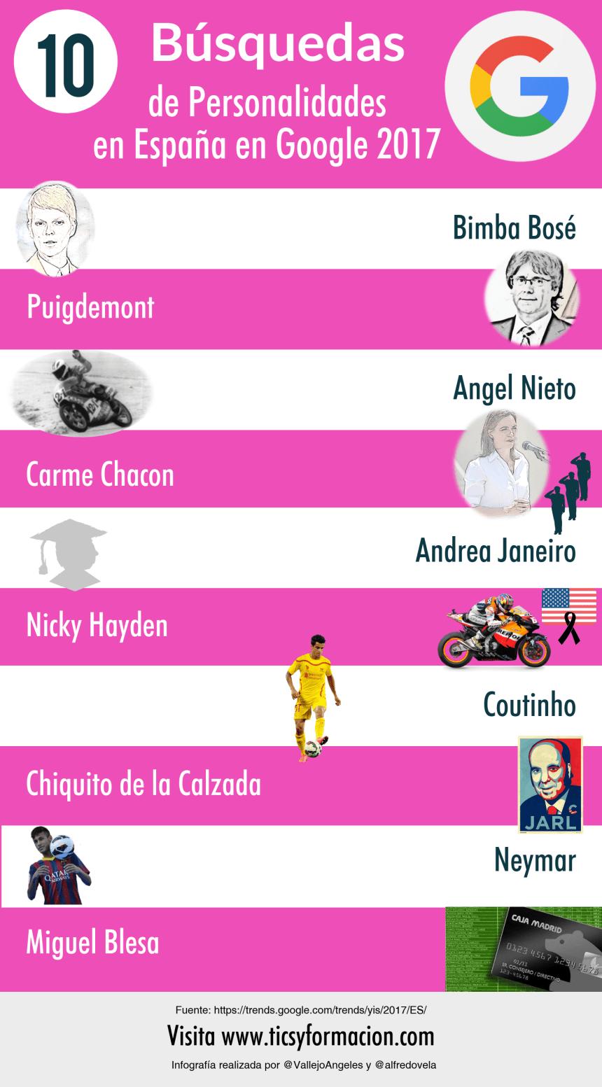Top 10 personas más buscadas en Google en España 2017