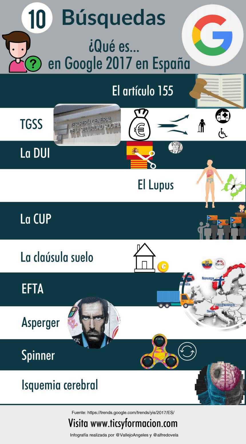 """Top 10 búsquedas """"Qué es ..."""" en Google en España 2017"""
