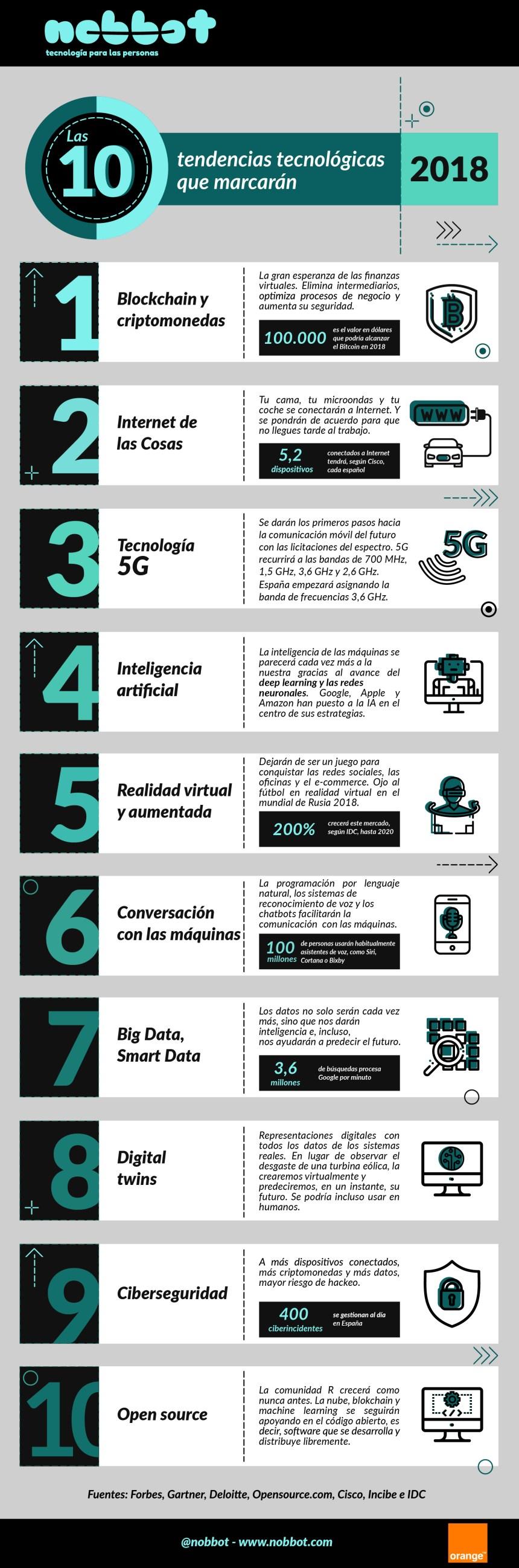 10 tendencias tecnológicas a seguir