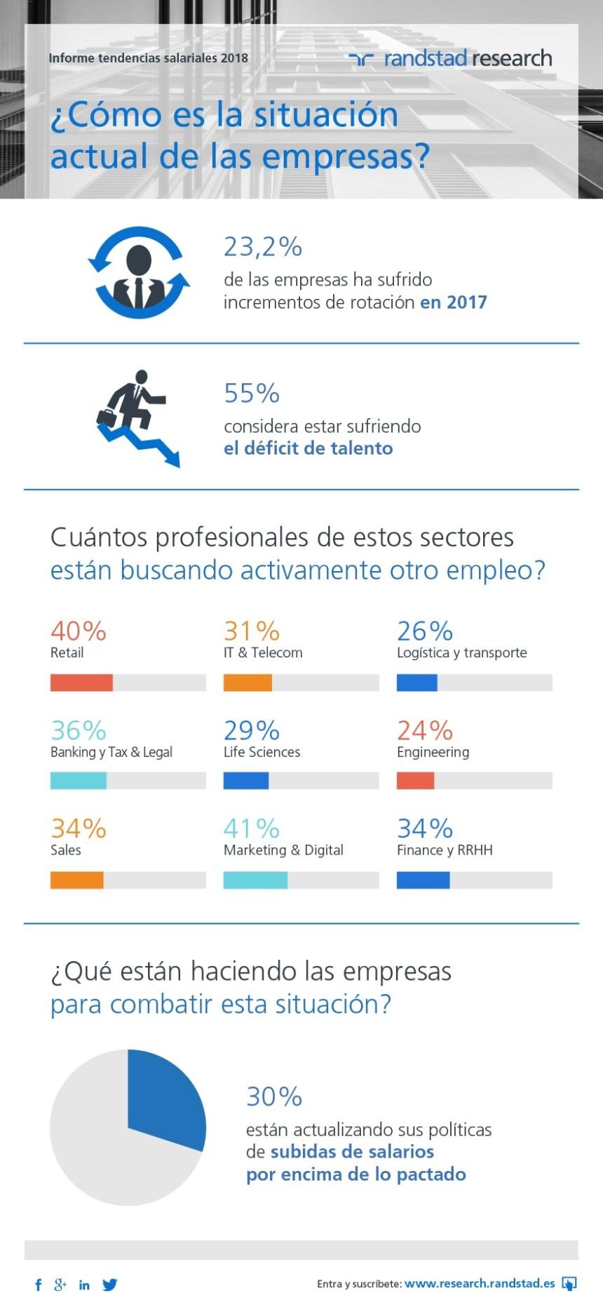Empresas y talento: situación actual en España