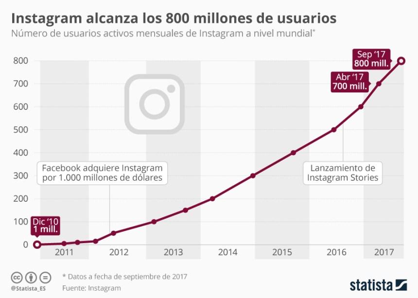 Evolución de los usuarios de Instagram