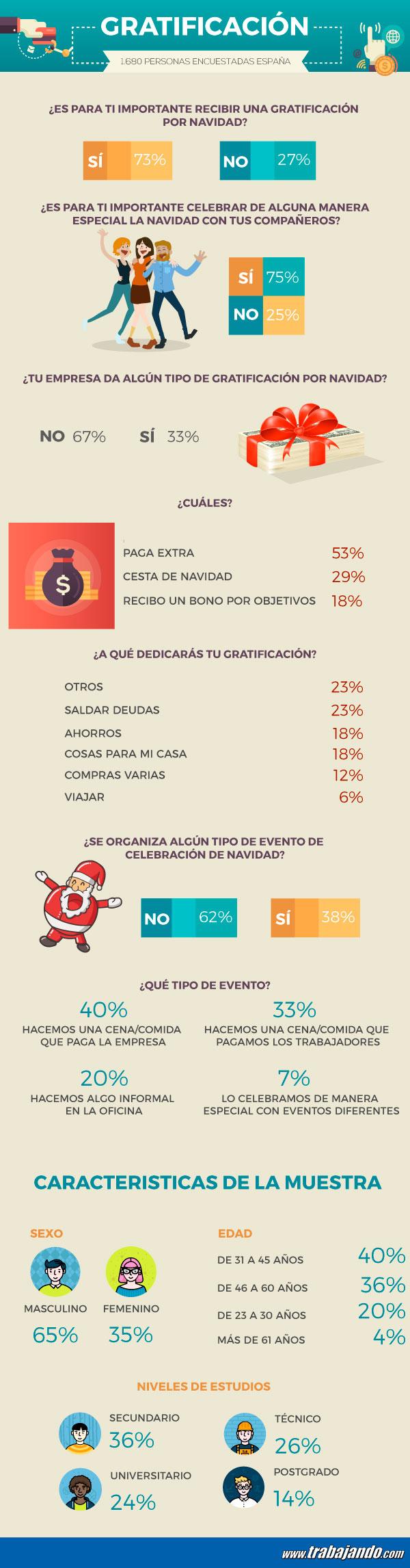 Trabajadores que reciben una gratificación por Navidad en España